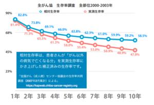 がん10年生存率58.5%