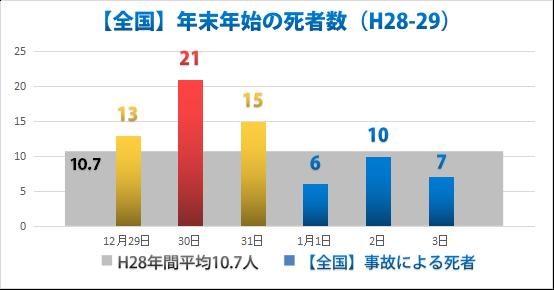 警察庁交通局「年末年始の事故状況」H29.1.4